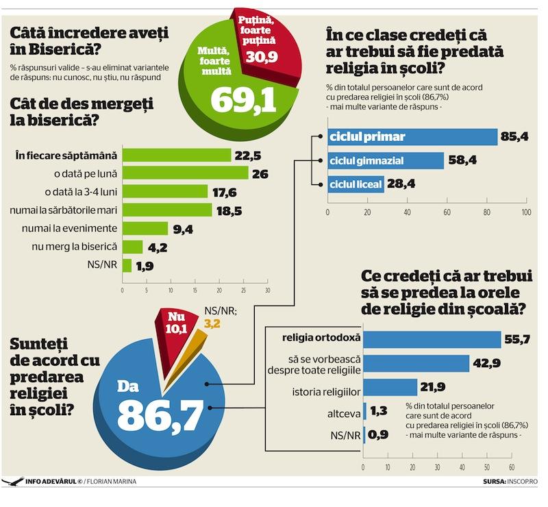 infografic religie