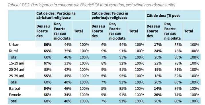 grafic-participare-canoanele-bisericii-2