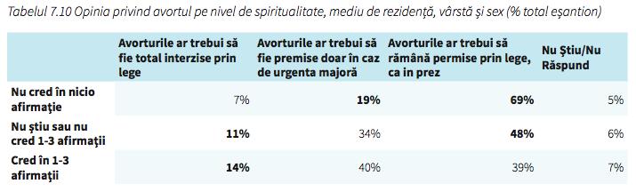 grafic-religiozitate-avort