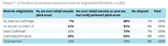 grafic-religiozitate-sexualitate